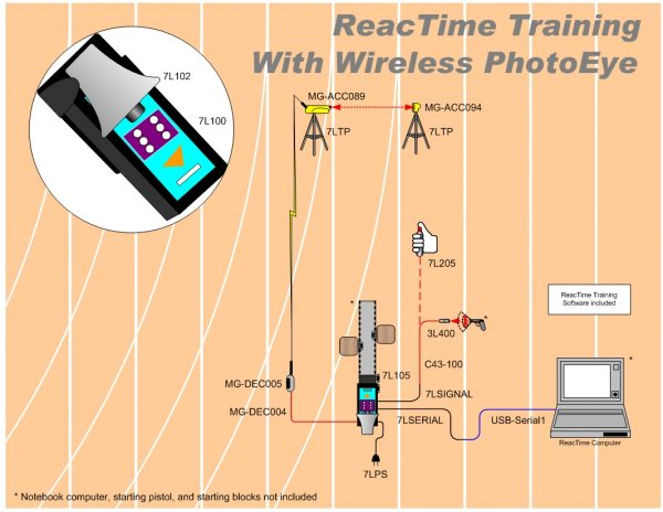 Sprinting reaction time equipment